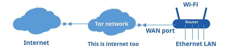 openwrt tor anonymizing middlebox
