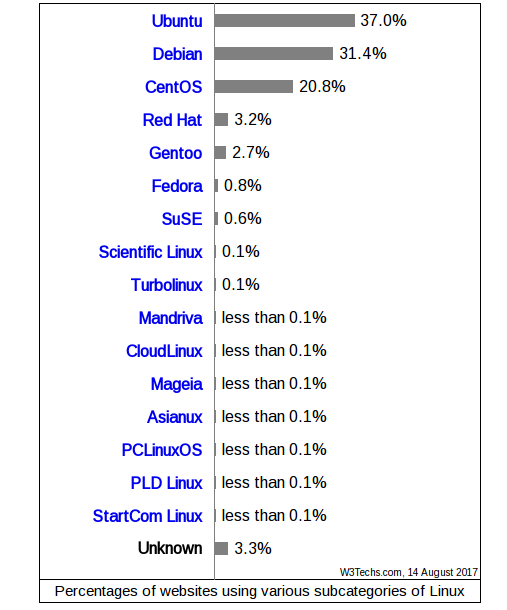 debian vs ubuntu server market share